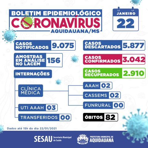 CORONAVÍRUS| BOLETIM EPIDEMIOLÓGICO 22/01/2021😷