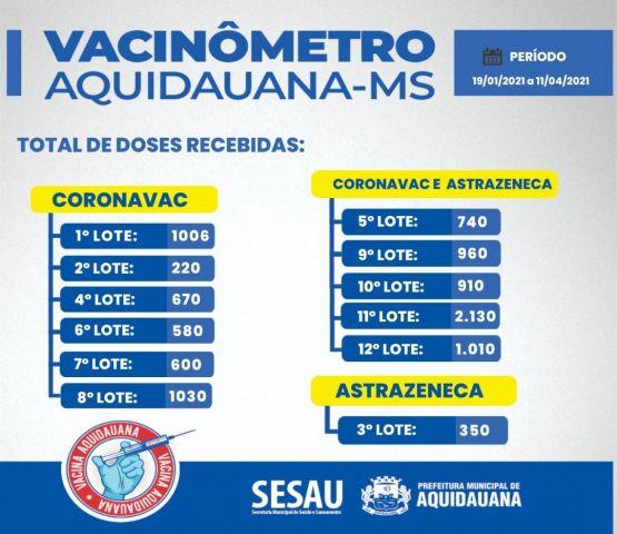 SAÚDE  Aquidauana divulga vacinômetro, período 19/01 à 11/04